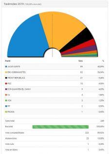 Resultats Congrés 2019